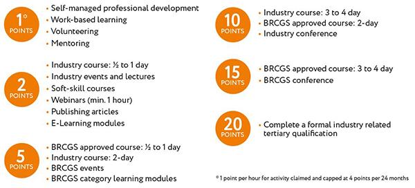 BRCGS Professional Progress Program